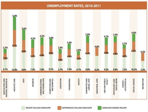 employmentchart